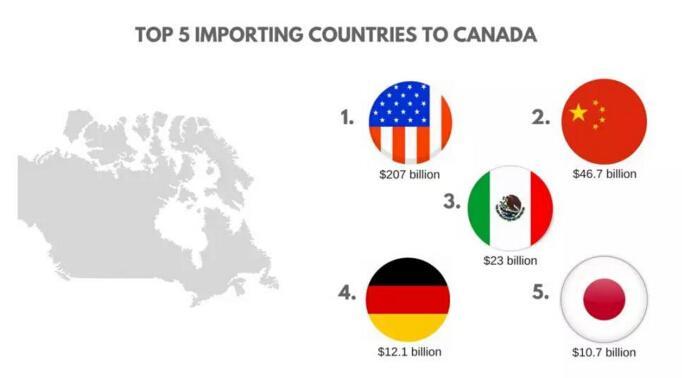 加拿大跨境电商市场分析