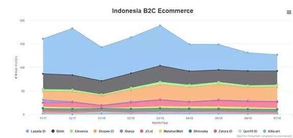 东南亚跨境电商分析