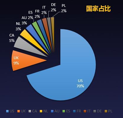 配饰行业top10海外买家占比