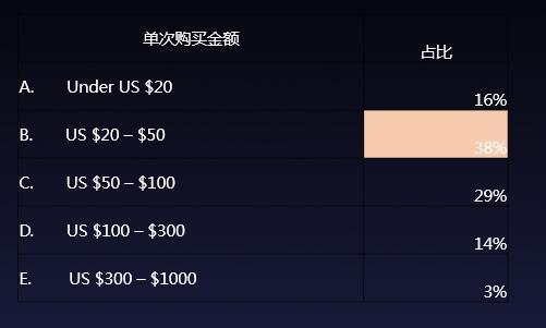 跨境出口电商表行业单次购买金额