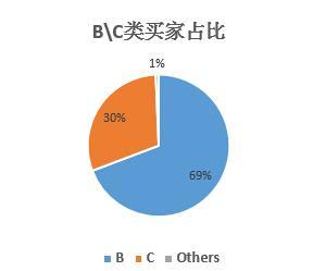 消费电子B/C类海外买家占比