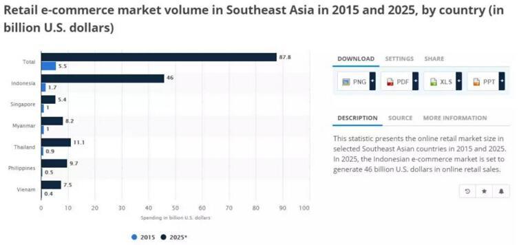东南亚电商市场分析