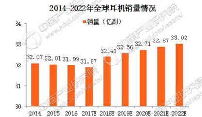 2014-2022年全球耳机销量情况