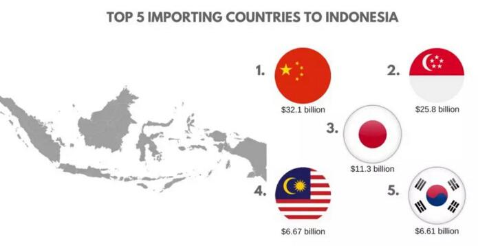 东南亚跨境出口电商市场分析