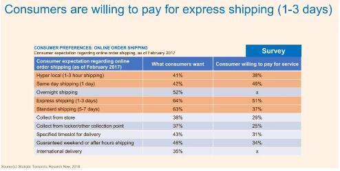 消费者愿意为快递服务(1-3天送达)买单