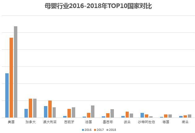 母婴行业2016-2018年TOP10国家对比