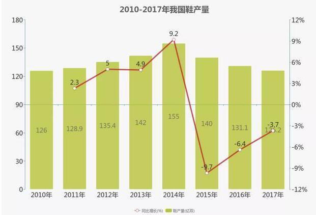2010-2017年我国鞋产量