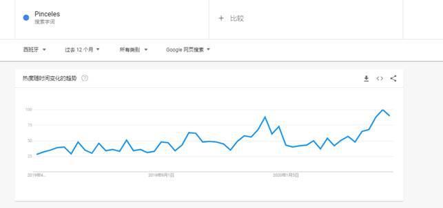 烤肉刷子(Pinceles)谷歌趋势