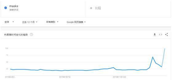 口罩谷歌趋势