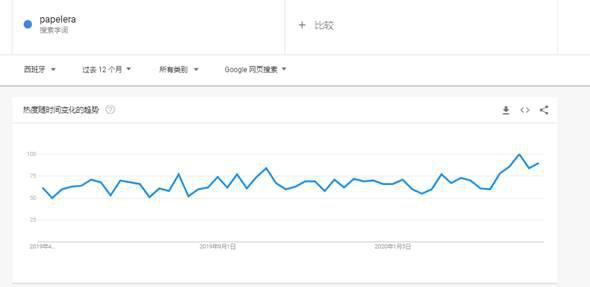 垃圾桶(papelera)谷歌趋势
