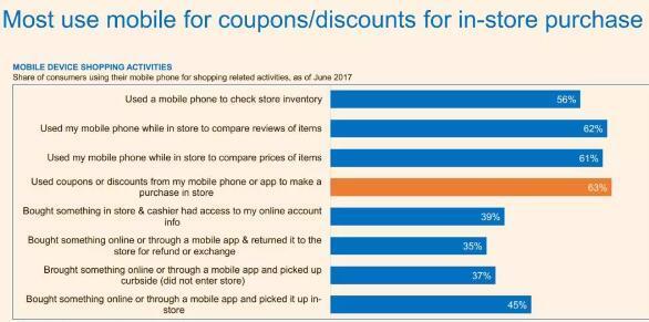 大多数美国消费者在线下购物时,用手机上的优惠券或折扣券买单