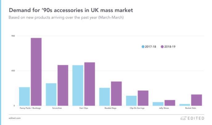 英美80后消费者对少年时期配饰需求