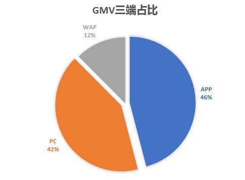 gmv三端占比