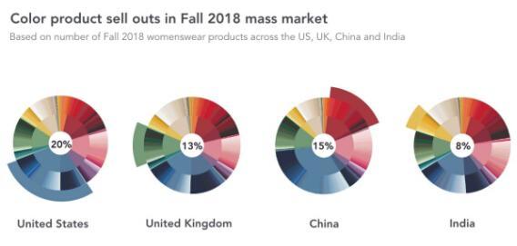2018年美国、英国、中国和印度四大市场的流行色汇总