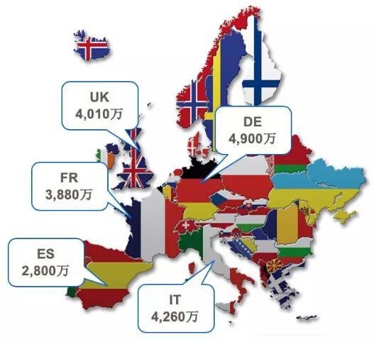 欧洲汽车保有量情况