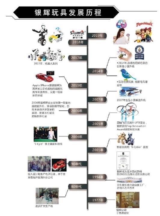 银辉玩具发展历程