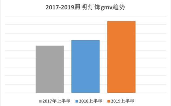 2017-2019照明灯饰gmv趋势