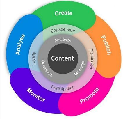 跨境出口电商内容营销:卖家如何打造爆款内容营销