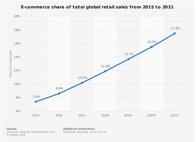 (图为2015年-2021年全球电商销售额在全球零售总额当中所占份额)