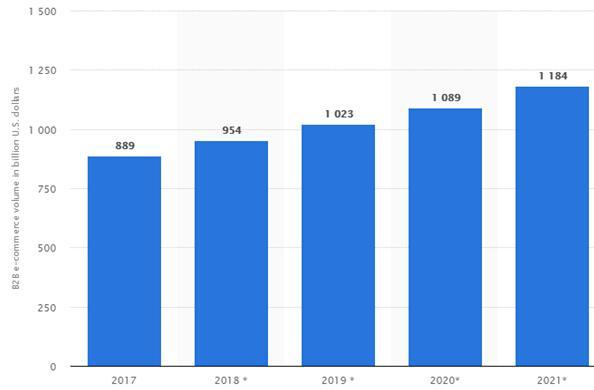 B2B电商市场将强势增长