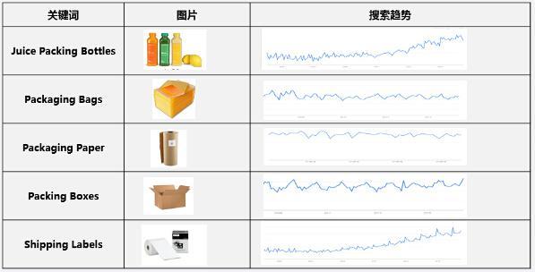 包装用品出口电商平台