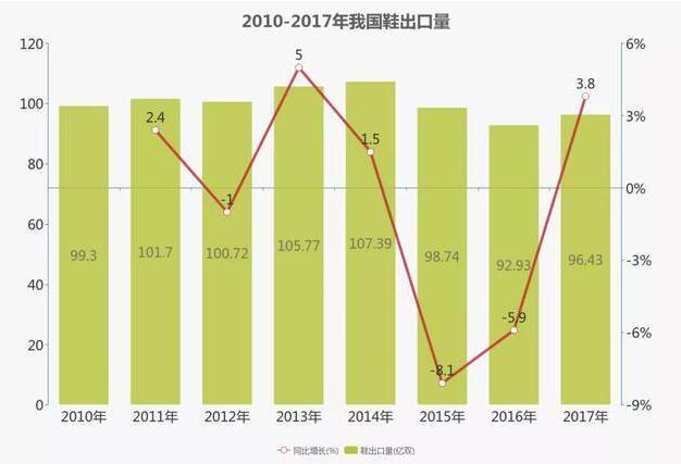 2010-2017年我国鞋出口量