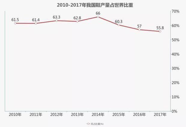 2010-2017年我国鞋产量占世界比重