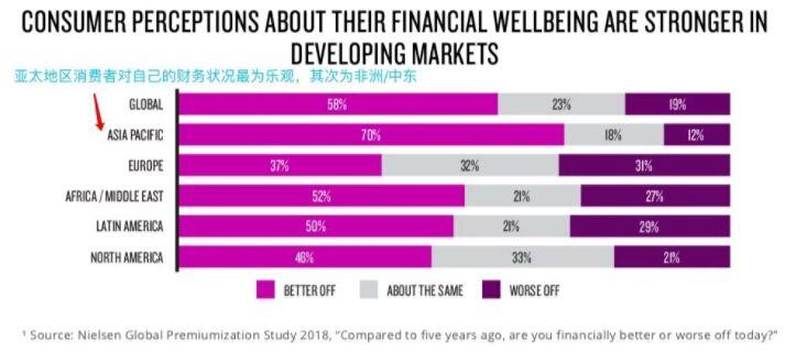 亚太地区的消费者对他们的财务状况最乐观