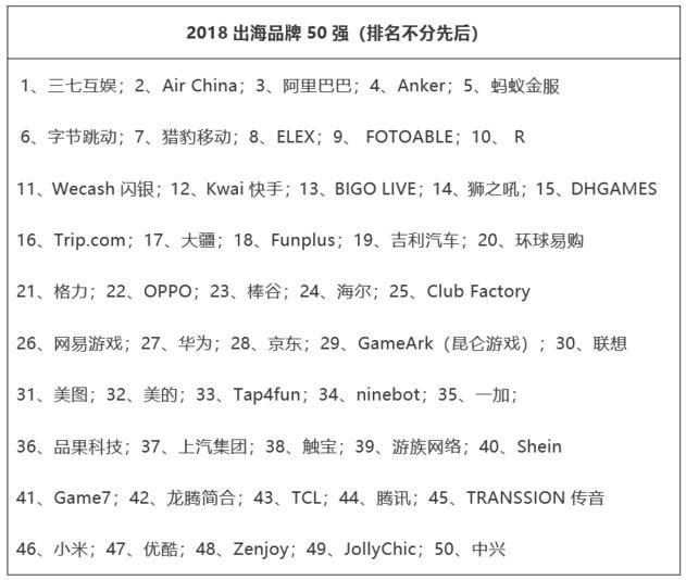 中国出海品牌 50 强