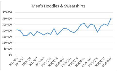男士卫衣销售已经呈现上升趋势
