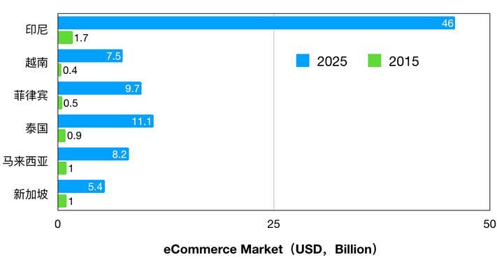 东南亚跨境电商市场潜力有多大