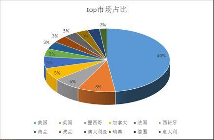 汽摩配海外市场分布