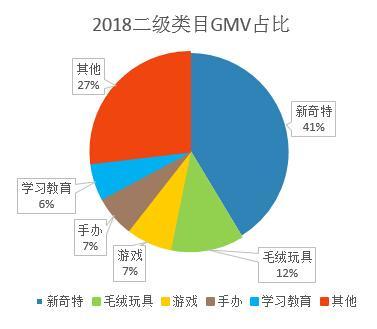 2018年二级类目GMV占比