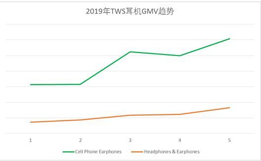敦煌TWS耳机类主要有两条产品线