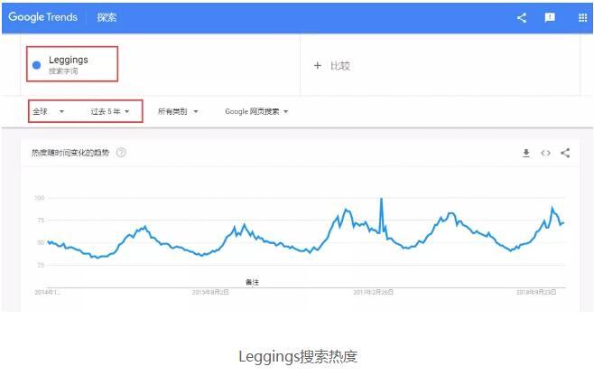 谷歌搜索热度