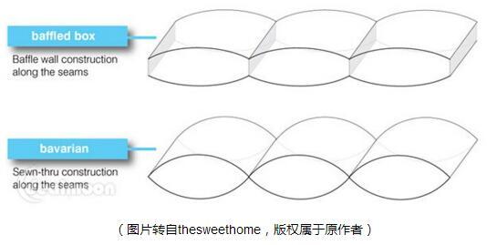跨境出口电商卖家如何识别优质床上用品货源