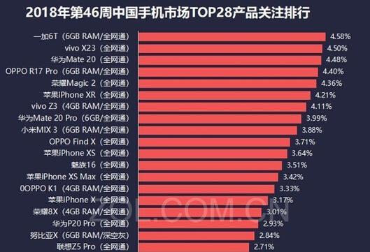 2018年第46周中国手机市场Top28产品关注排行
