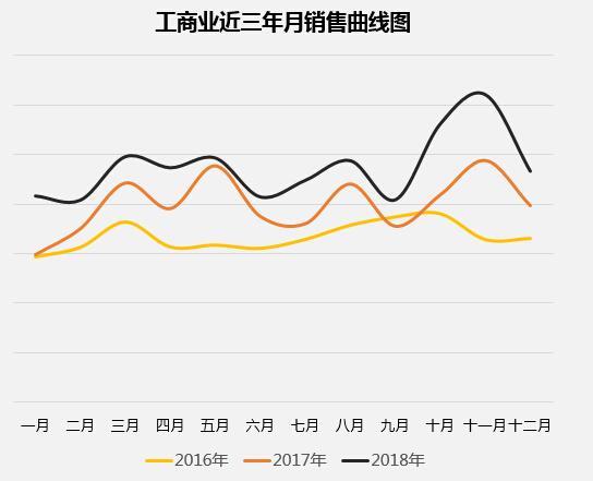 工商业近三年月销售曲线图