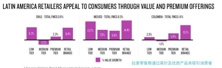 拉美零售商通过高价及优质产品来吸引消费者