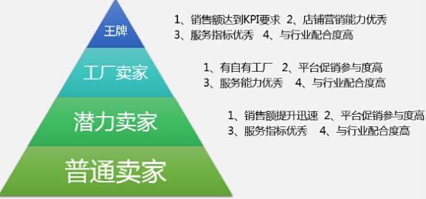 敦煌网跨境出口电商平台发制品行业商家分层