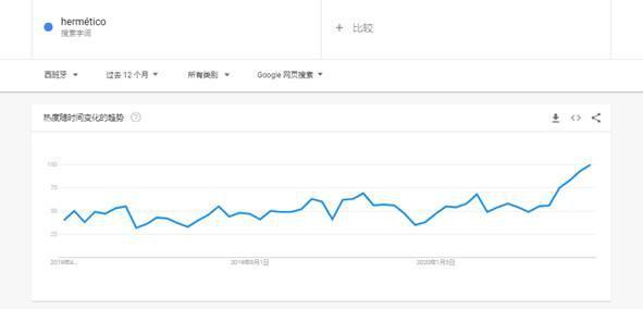 饭盒(hermético)谷歌趋势