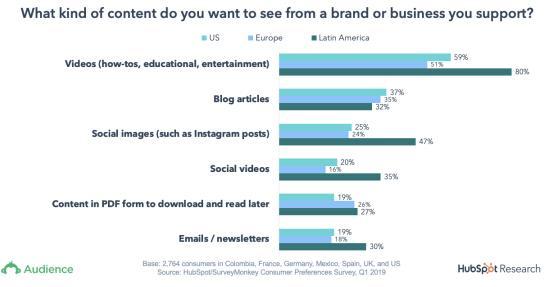 (图为消费者对品牌或企业提供的内容偏好。)