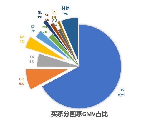 买家分国家gmv占比