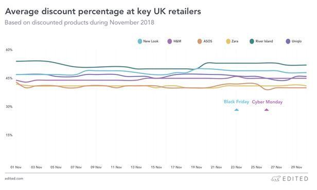 2018年11月英国主要零售商提供的折扣水平