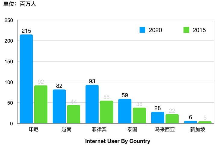 东南亚各国互联网用户总人口增长趋势
