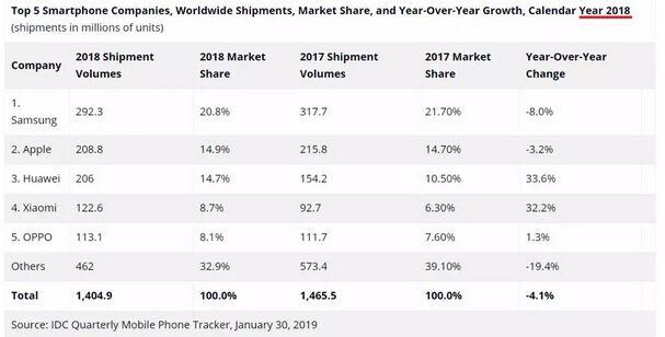 2018整体手机市场的动态