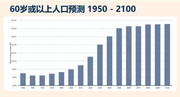 60岁以上人口预测图