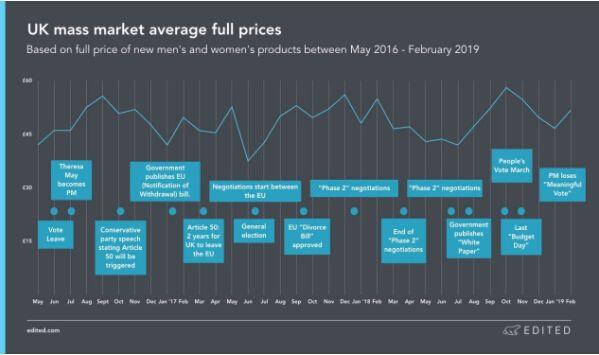 成人服装新品的平均价格浮动的跟踪