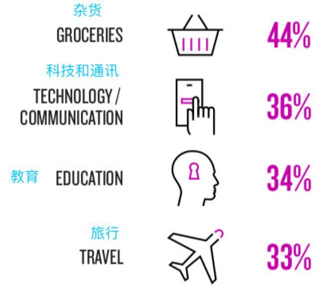 杂货是全球消费者支出连年增加的品类