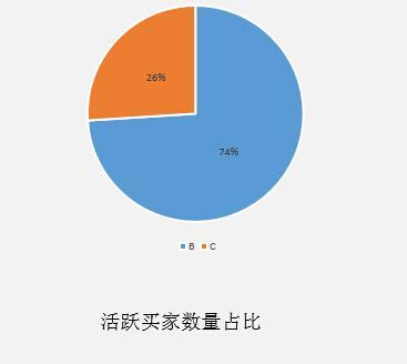 敦煌网发制品行业活跃买家数量占比